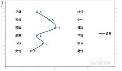 excel2010怎么插入竖直折线图